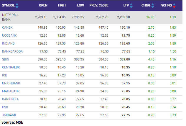 Nifty PSU Bank index rose 1 percent supported by the Canara Bank, UCO Bank and Indian Bank