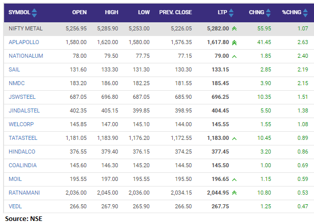 Nifty Metal index added 1 percent led by the APL Apollo, NALCO, SAIL, NMDC