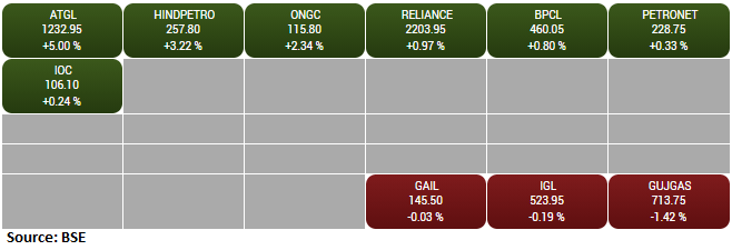 BSE Oil & Gas index rose 1 percent supported by the Adani Total Gas, HPCL, ONGC