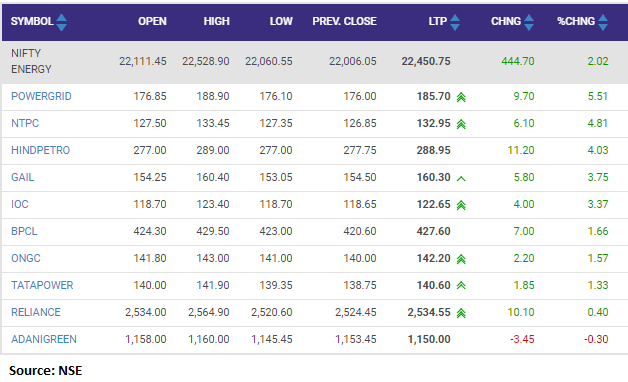 Nifty Energy index rose 1 percent led by the Power Grid, NTPC, HPCL, Gail India