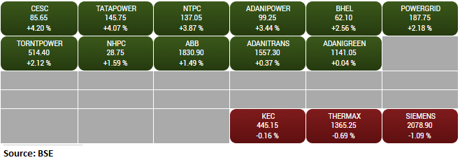 BSE Power index rose 1 percent supported by the CESC, Tata Power, NTPC
