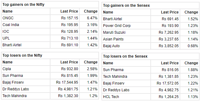 Market at 10 AM Benchmark indices were trading lower in the volatile session with Nifty around 17650. The Sensex was down 127.04 points or 0.21% at 59172.28, and the Nifty was down 29.10 points or 0.16% at 17662.20. About 1742 shares have advanced, 970 shares declined, and 124 shares are unchanged.