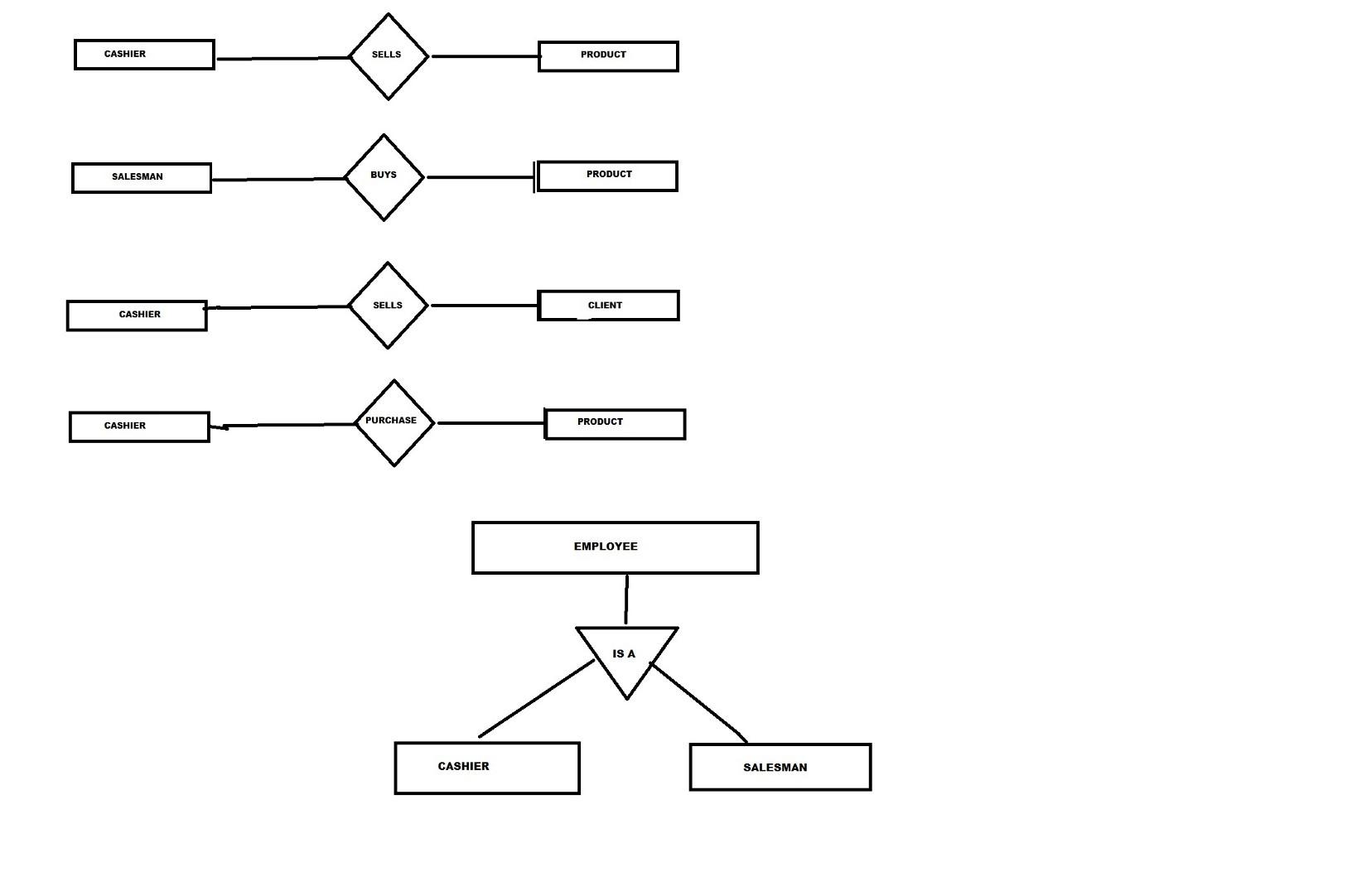 Extended Er Diagrams