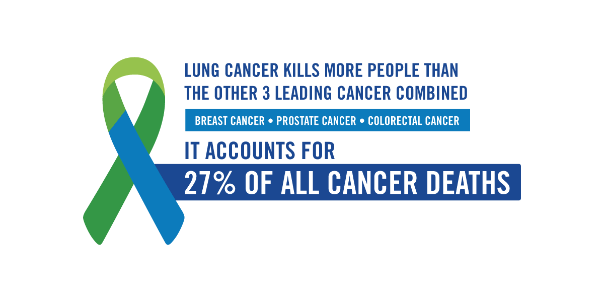 Infographic on lung cancer deaths