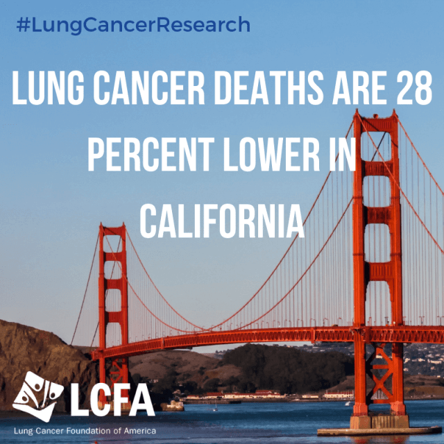 Lung cancer deaths are 28 percent lower in California