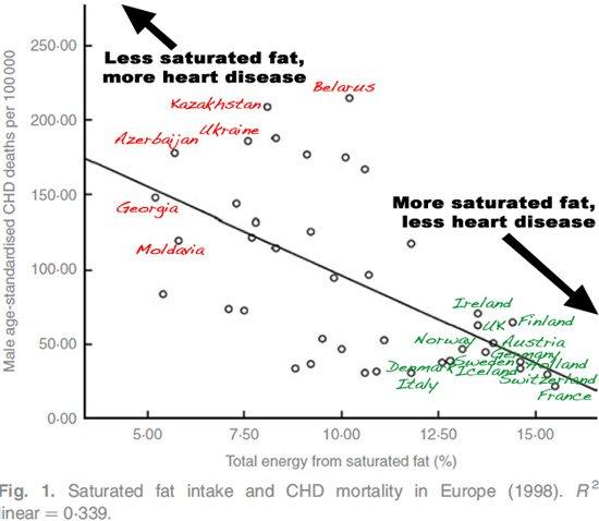 graficul de pierdere în greutate lchf