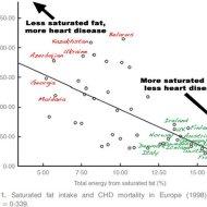 """6 grafice care arata de ce """"razboiul"""" impotriva grasimilor saturate a fost o greseala"""