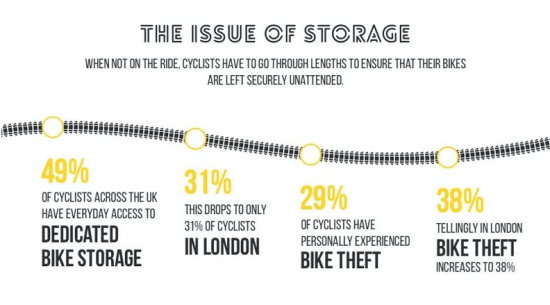 The British Cyclists' Survey