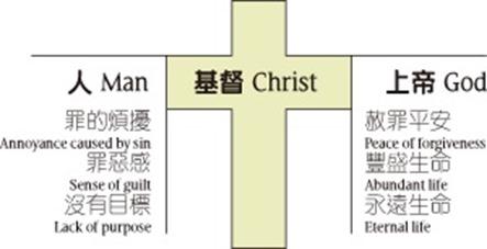 怎樣成為基督徒
