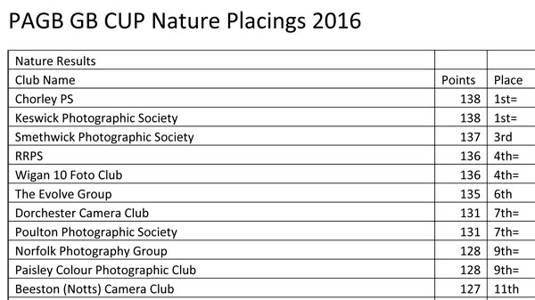 GB Cup Nature Results