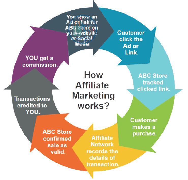 how an affiliate marketing works