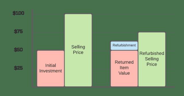 returns management ROI