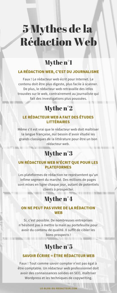 mythes de la rédaction web