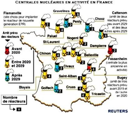 EPR : la filière nucléaire française a encore de beaux jours devant elle
