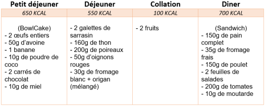 menu rééquilibrage alimentaire 2000 kcal