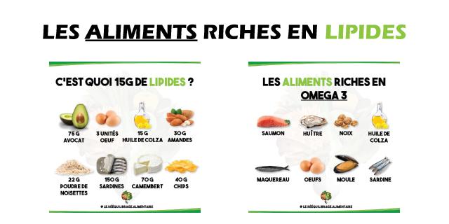 Les aliments riches en lipides