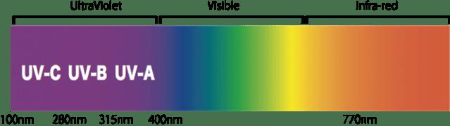 UV Light Spectrum - Le Reve Spa