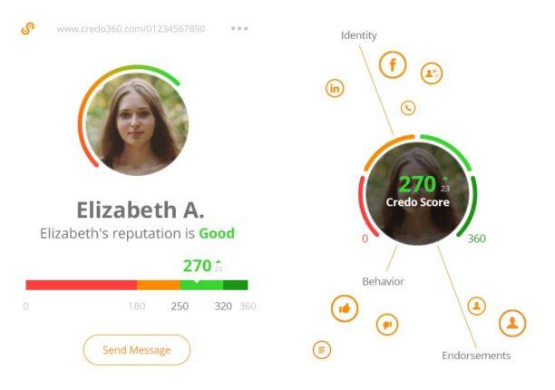 L'utilisateur est évalué sur une échelle de 0 à 360. Credo