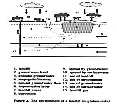 Sanitary landfill migration risks
