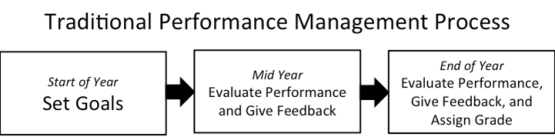 Traditional Performance Management