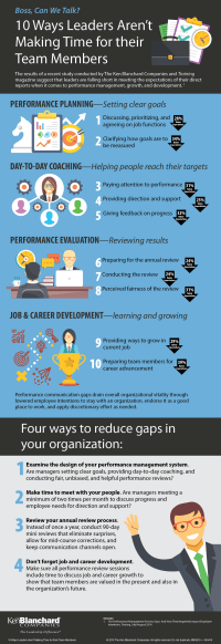 Performance-Management-Gap-Infographic