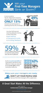 First-time-Manager-Infographic_Sink-or-Swim-MK0821