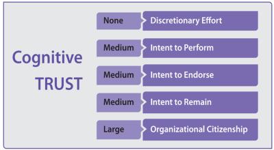 blanchard-ewp-cognitive-trust-correlations