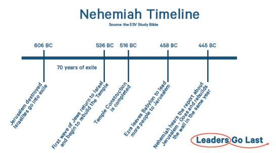 Nehemiah - Timeline of events
