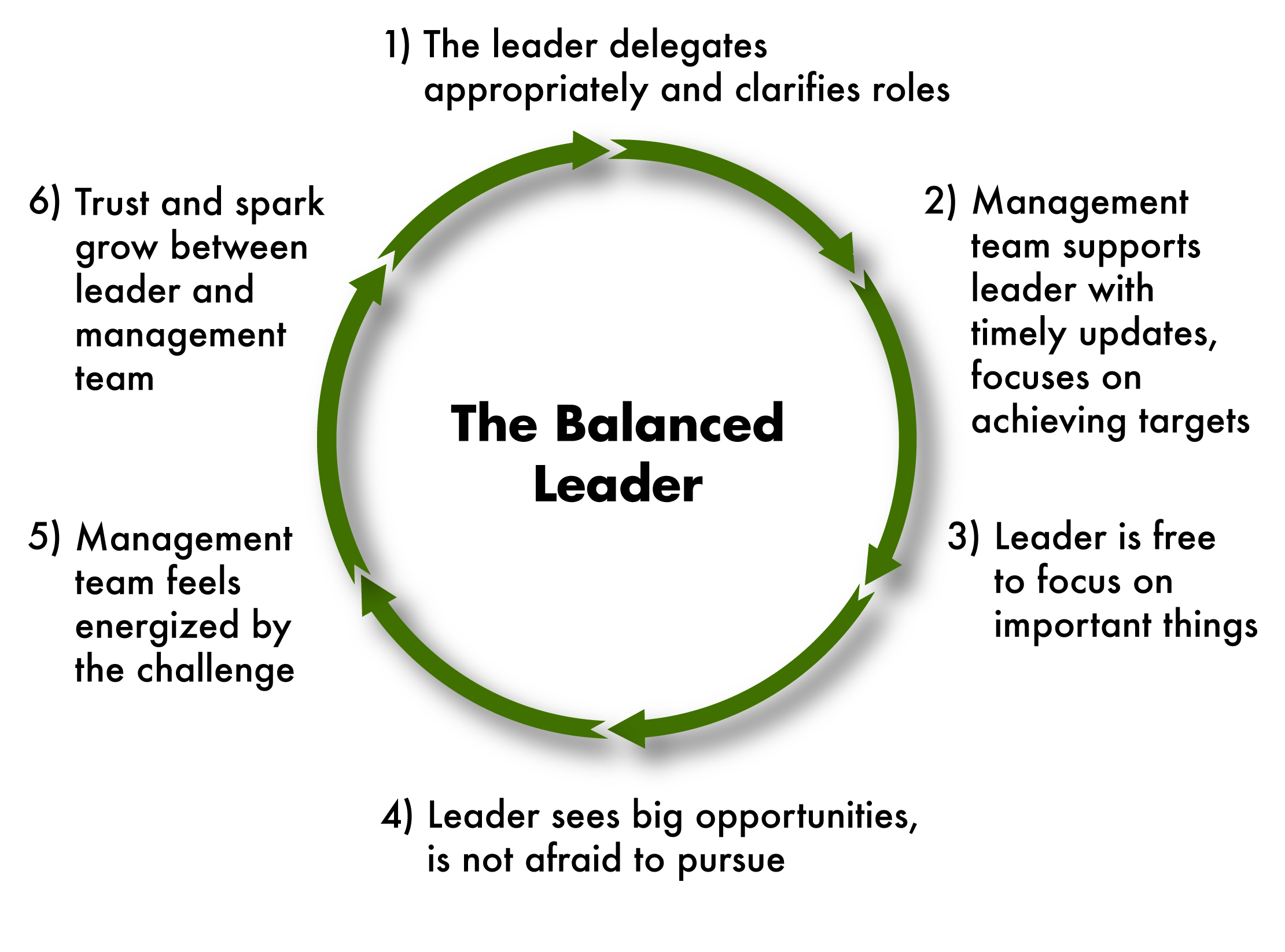 The Four Leadership Styles Updated