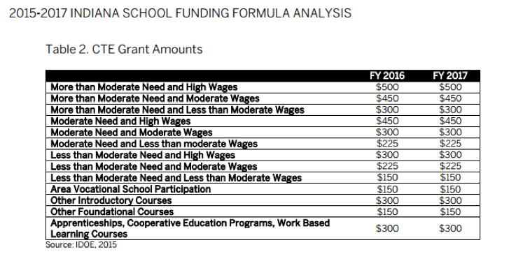 2015-2017 Indiana School Funding Formula Analysis