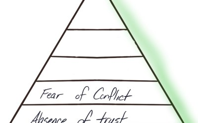 A fear of conflict