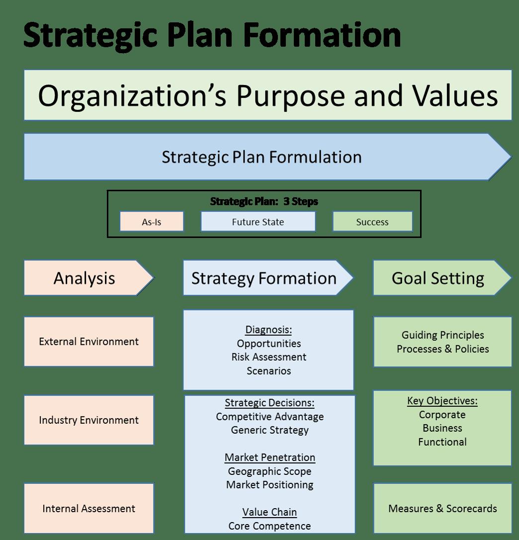 plan-formation