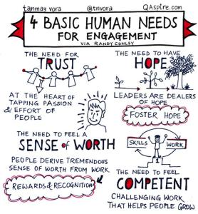 4 Basic Human Needs for Engagement
