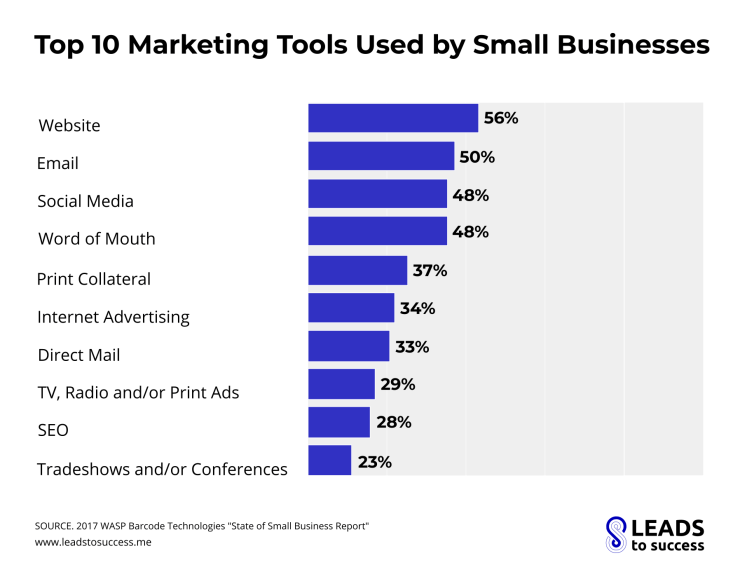 top 10 marketing tools used by small business