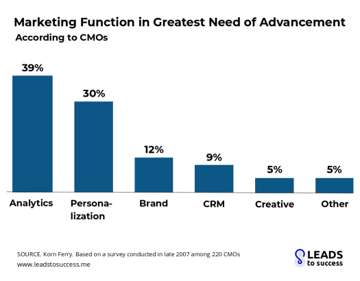 marketing function in greatest need of advancement