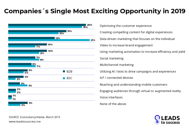 companies single most exciting opportunity in 2019