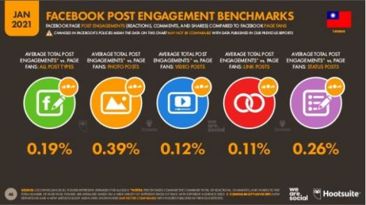 facebook post engagement benchmarks in taiwan 2021