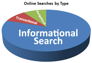 online searches by type