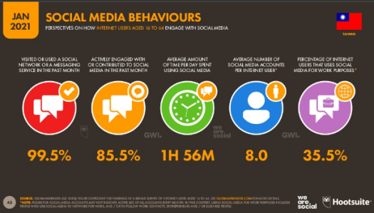 overview of social media behaviours in taiwan 2021