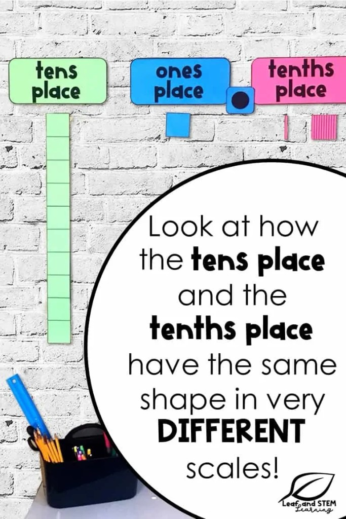 Look at how the tens place and the tenths place have the same shape in very different scales!