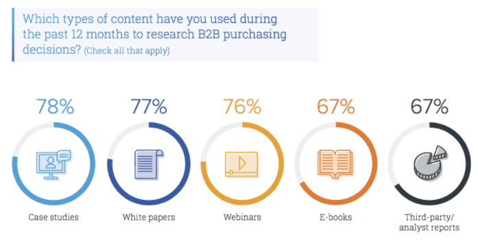 content influences B2B decision makers