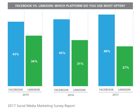 legal vendors use linked in most
