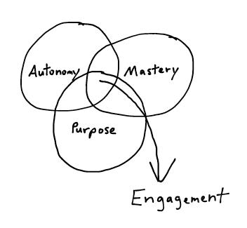Autonomy-Mastery-Purpose