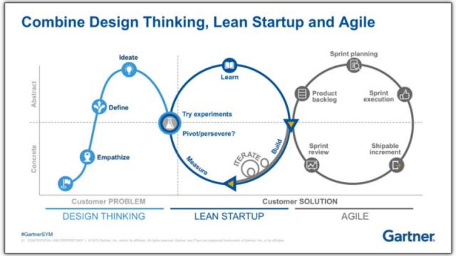 design thinking lean agile