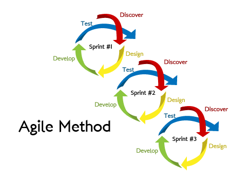 What is Iterative and Incremental Development (IID)?