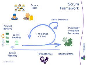 Why Scrum Works
