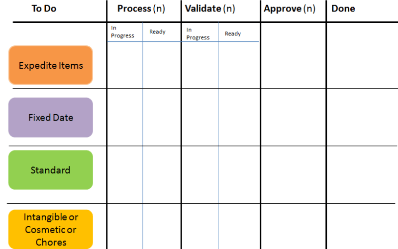 Kanban and the various Classes of Service (CoS)