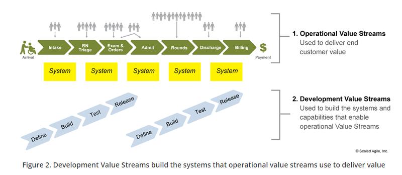 Organize Around the Flow of Value