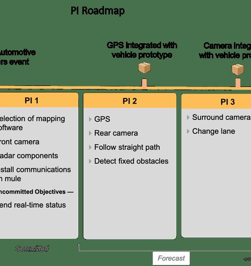 PI Roadmap