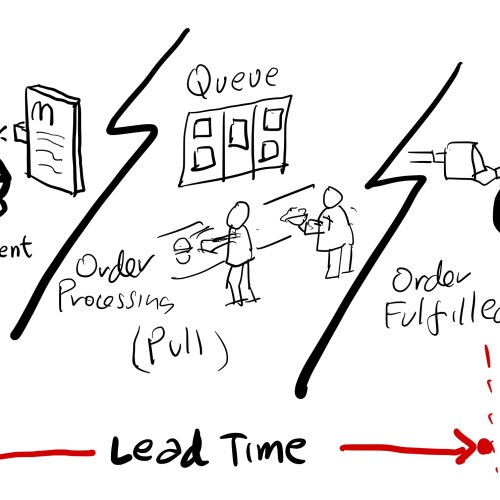 Lead Time Leads To Feedback And Learnings